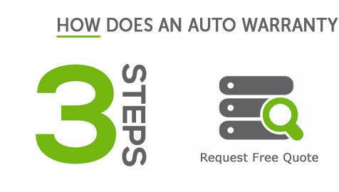 What Is The Best Extended Car Warranty Company